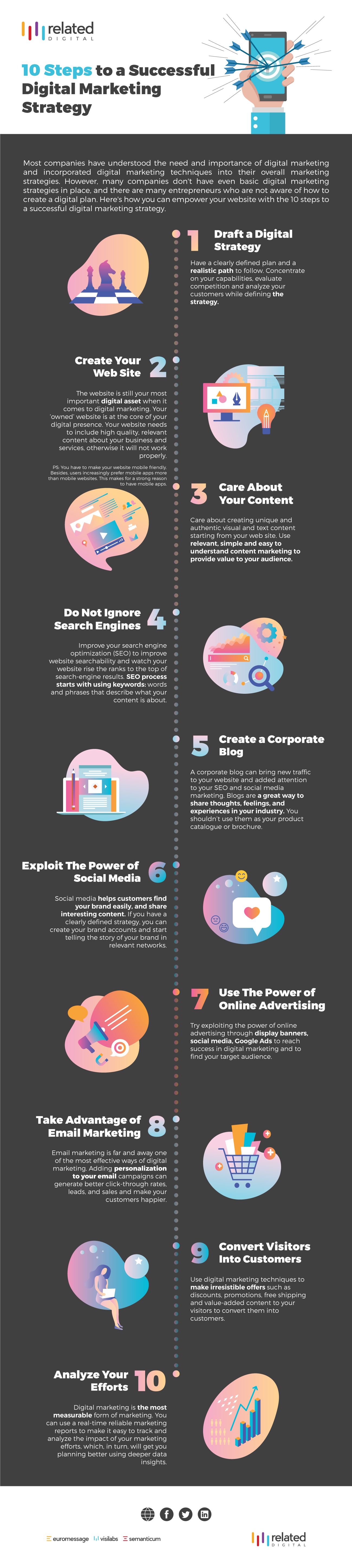 10-steps-to-successful-digital-marketing-strategy